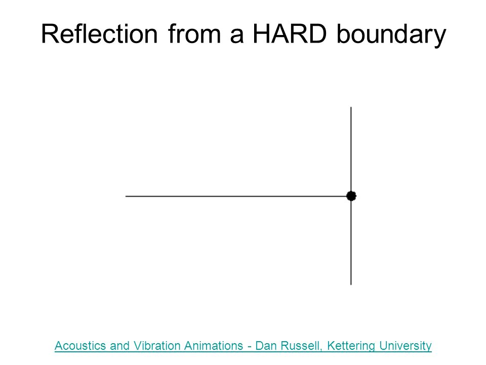 Reflection from a HARD boundary Acoustics and Vibration Animations - Dan Russell, Kettering University