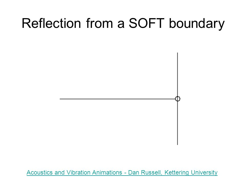 Reflection from a SOFT boundary Acoustics and Vibration Animations - Dan Russell, Kettering University