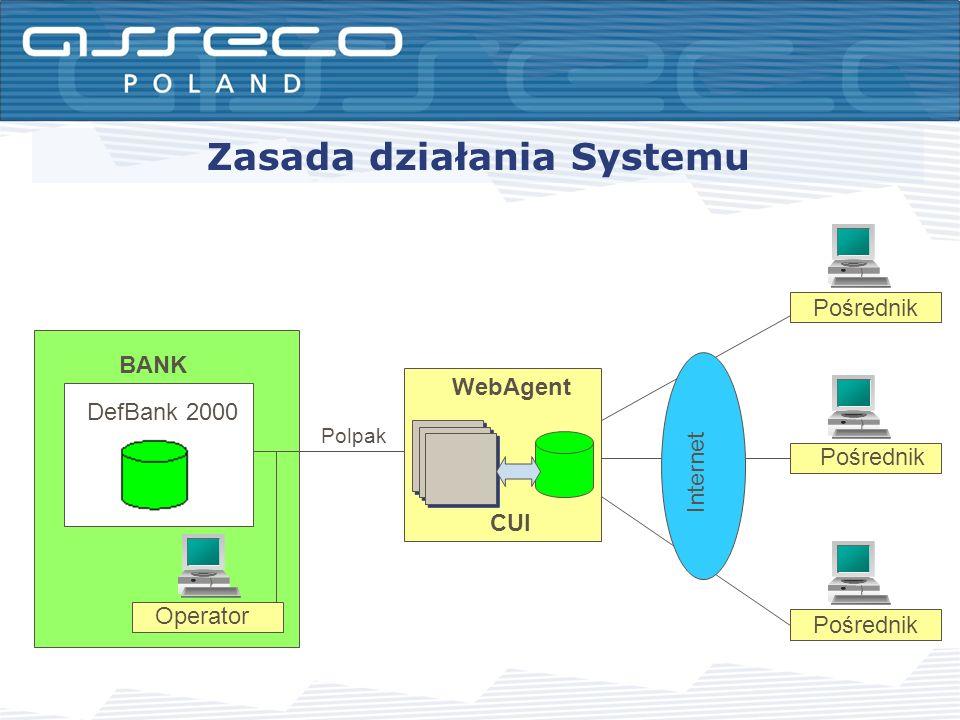 Zasada działania Systemu Pośrednik BANK Internet CUI WebAgent Pośrednik Polpak Operator DefBank 2000