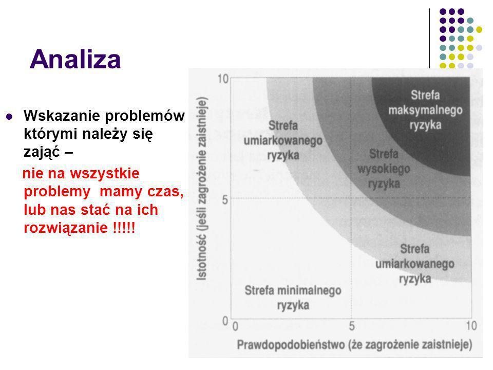 Analiza Wskazanie problemów którymi należy się zająć – nie na wszystkie problemy mamy czas, lub nas stać na ich rozwiązanie !!!!!