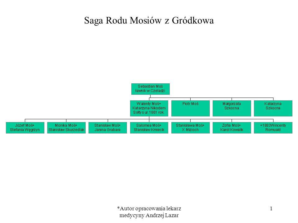*Autor opracowania lekarz medycyny Andrzej Lazar 1 Saga Rodu Mosiów z Gródkowa