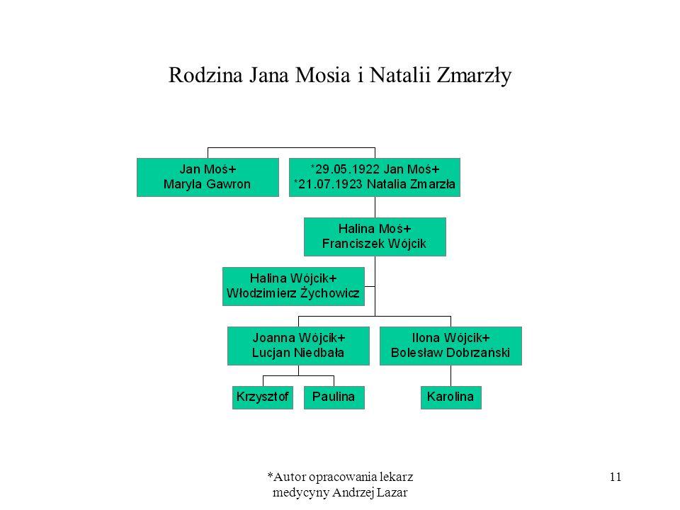 *Autor opracowania lekarz medycyny Andrzej Lazar 11 Rodzina Jana Mosia i Natalii Zmarzły