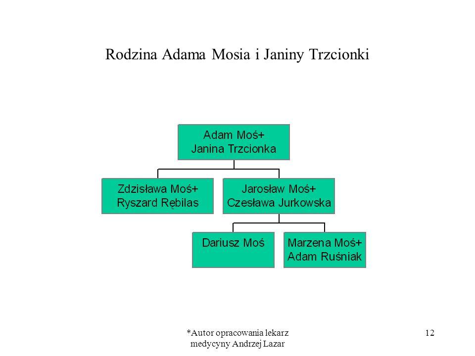 *Autor opracowania lekarz medycyny Andrzej Lazar 12 Rodzina Adama Mosia i Janiny Trzcionki
