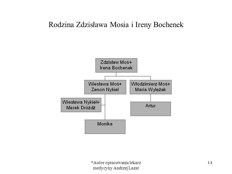 *Autor opracowania lekarz medycyny Andrzej Lazar 14 Rodzina Zdzisława Mosia i Ireny Bochenek
