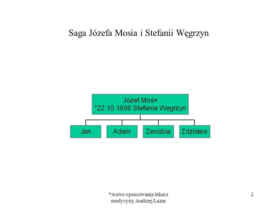*Autor opracowania lekarz medycyny Andrzej Lazar 13 Rodzina Zenobii Moś i Stanisława Dudkiewicza