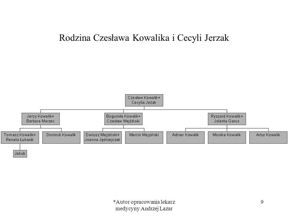 *Autor opracowania lekarz medycyny Andrzej Lazar 10 Rodzina Aleksandra Kowalika i Wiesławy Kozioł