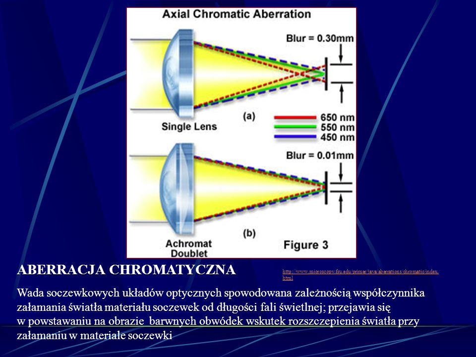 ABERRACJA CHROMATYCZNA Wada soczewkowych układów optycznych spowodowana zależnością współczynnika załamania światła materiału soczewek od długości fal