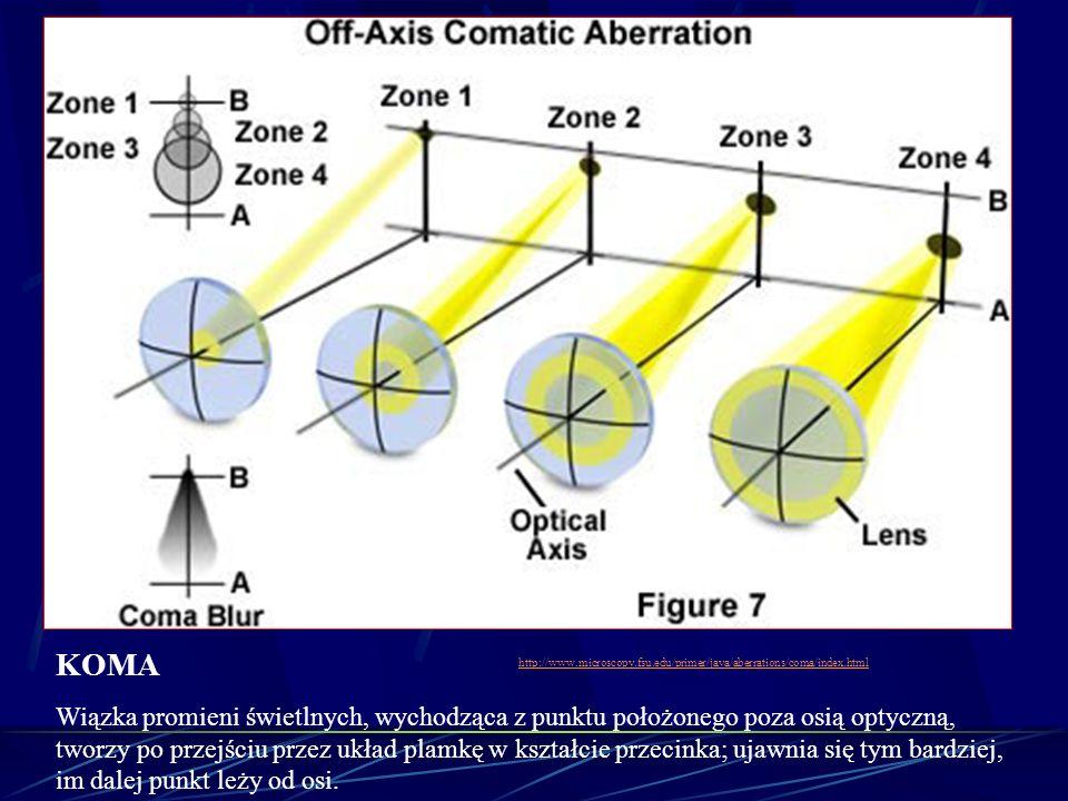 KOMA Wiązka promieni świetlnych, wychodząca z punktu położonego poza osią optyczną, tworzy po przejściu przez układ plamkę w kształcie przecinka; ujaw