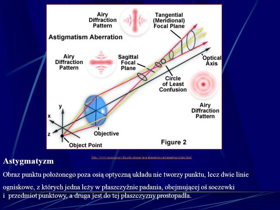Astygmatyzm Obraz punktu położonego poza osią optyczną układu nie tworzy punktu, lecz dwie linie ogniskowe, z których jedna leży w płaszczyźnie padani