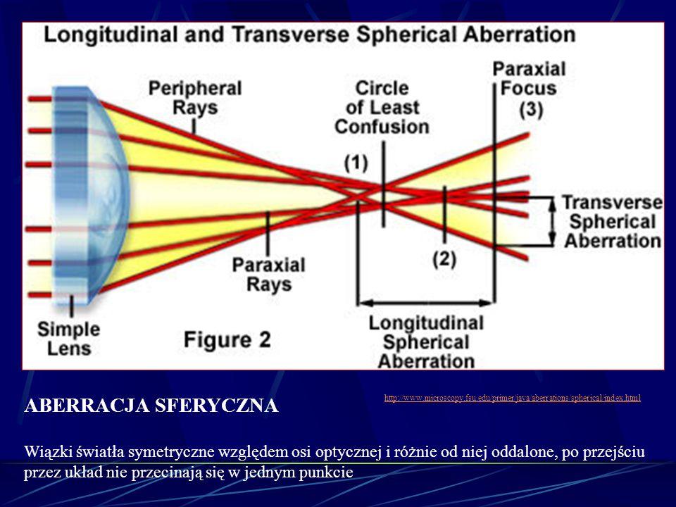 ABERRACJA SFERYCZNA Wiązki światła symetryczne względem osi optycznej i różnie od niej oddalone, po przejściu przez układ nie przecinają się w jednym