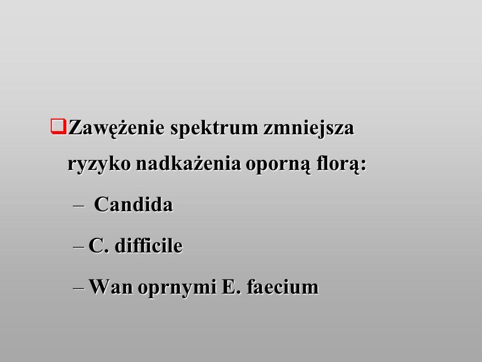 Zawężenie spektrum zmniejsza ryzyko nadkażenia oporną florą: Zawężenie spektrum zmniejsza ryzyko nadkażenia oporną florą: – Candida –C. difficile –Wan