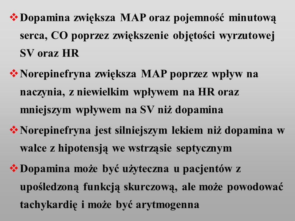 Dopamina zwiększa MAP oraz pojemność minutową serca, CO poprzez zwiększenie objętości wyrzutowej SV oraz HR Norepinefryna zwiększa MAP poprzez wpływ n