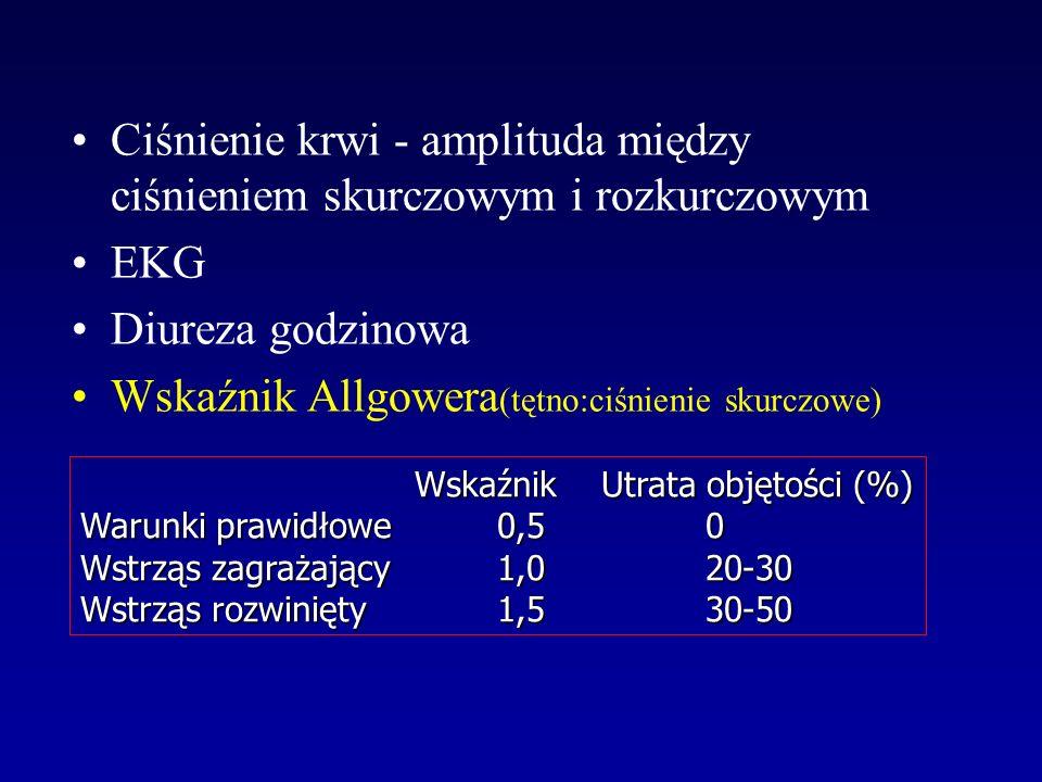 Ciśnienie krwi - amplituda między ciśnieniem skurczowym i rozkurczowym EKG Diureza godzinowa Wskaźnik Allgowera (tętno:ciśnienie skurczowe) WskaźnikUt