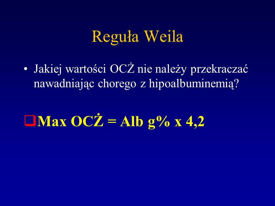 Reguła Weila Jakiej wartości OCŻ nie należy przekraczać nawadniając chorego z hipoalbuminemią? Max OCŻ = Alb g% x 4,2