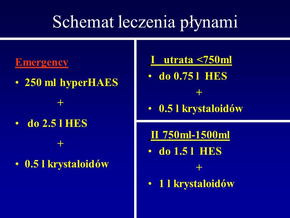 Schemat leczenia płynami I utrata <750ml do 0.75 l HES + 0.5 l krystaloidów Emergency 250 ml hyperHAES + do 2.5 l HES + 0.5 l krystaloidów II 750ml-15