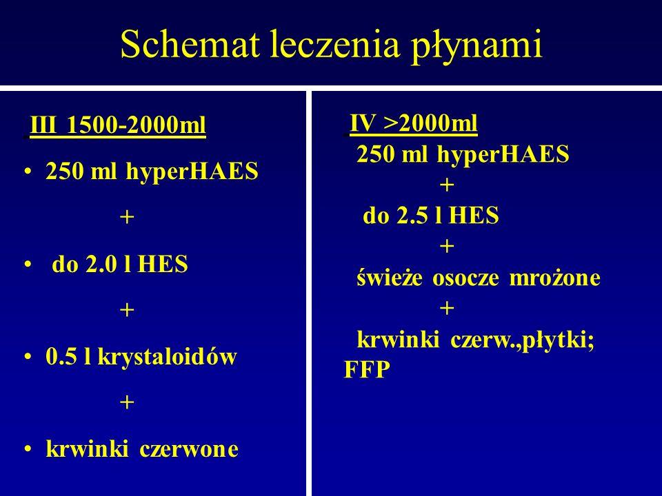 Schemat leczenia płynami III 1500-2000ml 250 ml hyperHAES + do 2.0 l HES + 0.5 l krystaloidów + krwinki czerwone IV >2000ml 250 ml hyperHAES + do 2.5