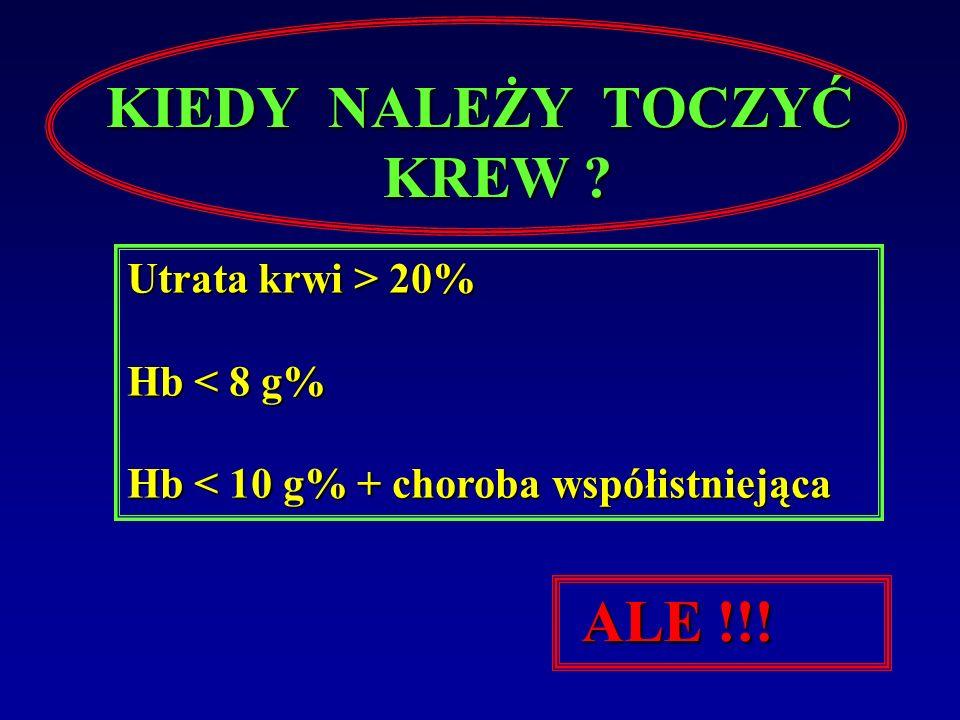 KIEDY NALEŻY TOCZYĆ KREW ? Utrata krwi > 20% Hb < 8 g% Hb < 10 g% + choroba współistniejąca ALE !!!