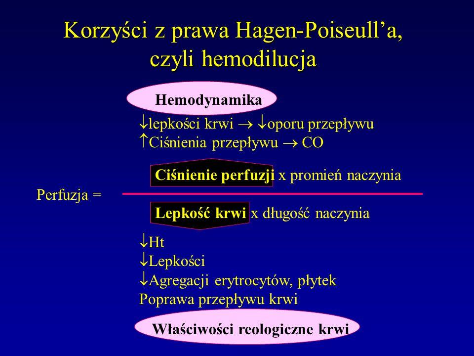 Korzyści z prawa Hagen-Poiseulla, czyli hemodilucja Hemodynamika Właściwości reologiczne krwi lepkości krwi oporu przepływu Ciśnienia przepływu CO Ht