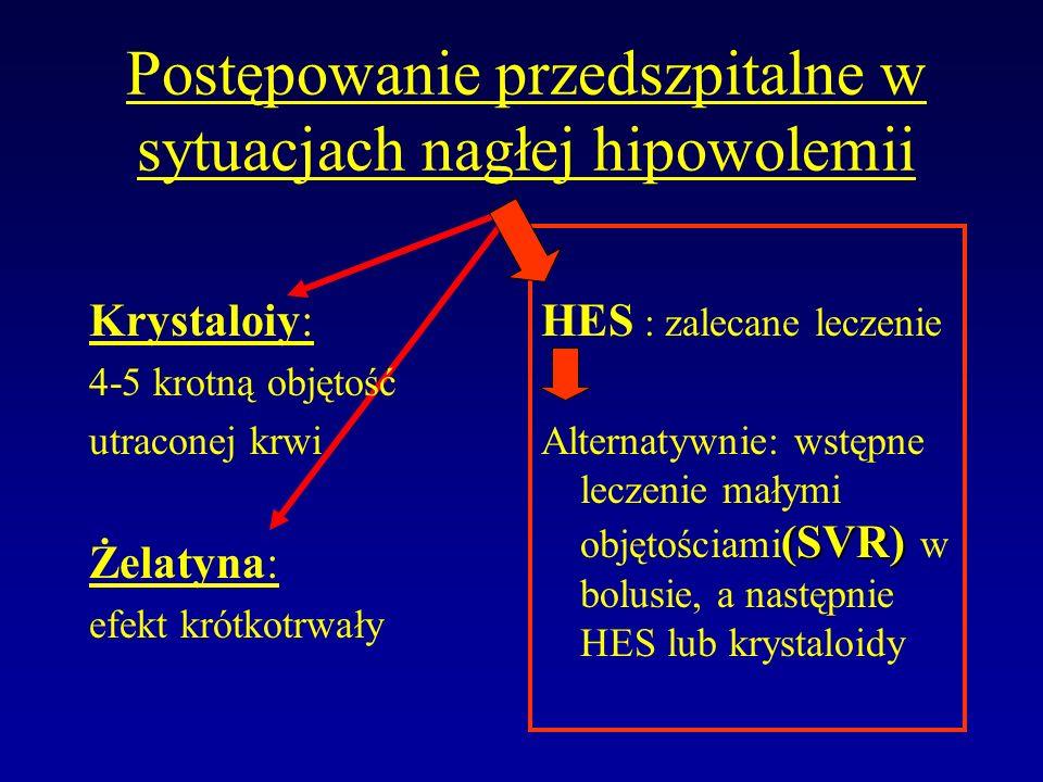 Postępowanie przedszpitalne w sytuacjach nagłej hipowolemii Krystaloiy: 4-5 krotną objętość utraconej krwi Żelatyna: efekt krótkotrwały HES : zalecane