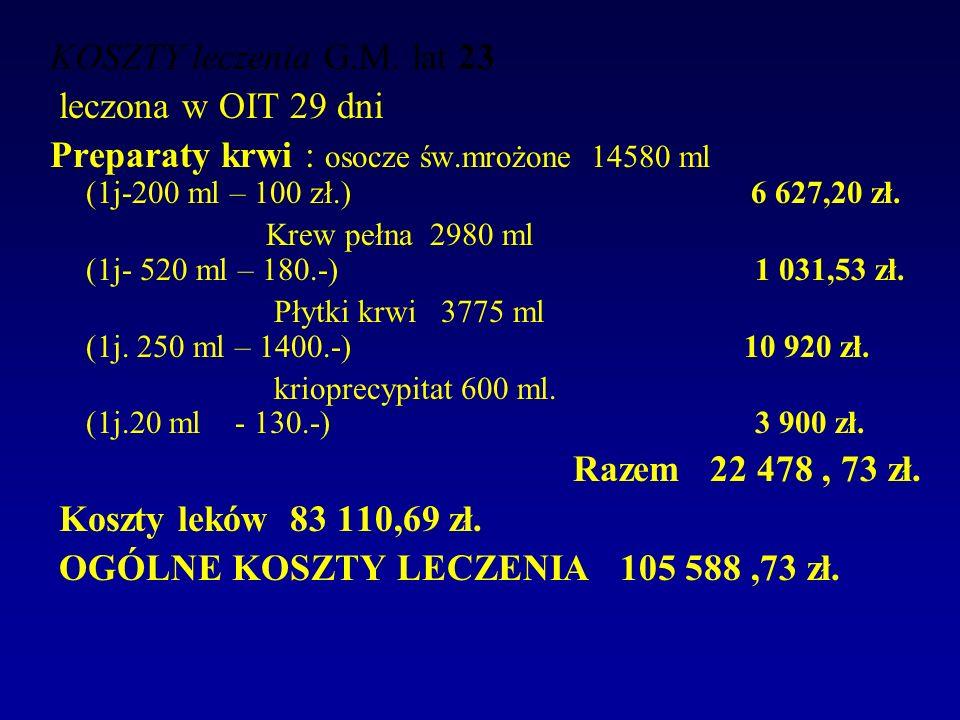 KOSZTY leczenia G.M. lat 23 leczona w OIT 29 dni Preparaty krwi : osocze św.mrożone 14580 ml (1j-200 ml – 100 zł.) 6 627,20 zł. Krew pełna 2980 ml (1j