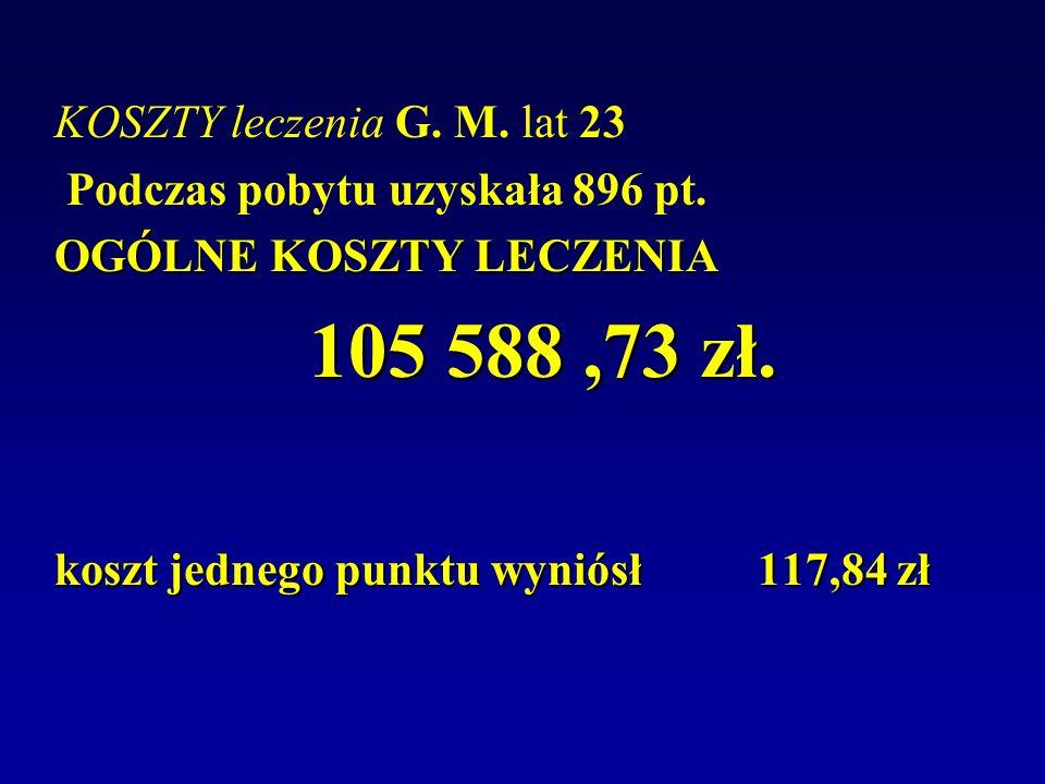 KOSZTY leczenia G. M. lat 23 Podczas pobytu uzyskała 896 pt. OGÓLNE KOSZTY LECZENIA 105 588,73 zł. 105 588,73 zł. koszt jednego punktu wyniósł 117,84