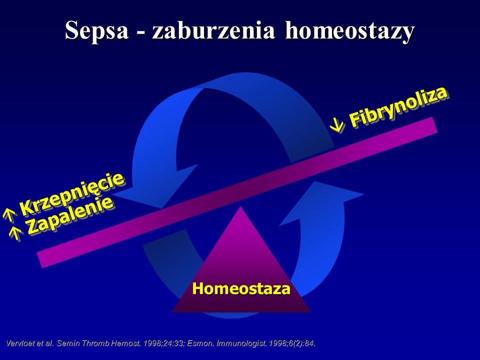 Homeostaza Zapalenie Zapalenie Krzepnięcie Krzepnięcie Fibrynoliza Fibrynoliza Sepsa - zaburzenia homeostazy Vervloet et al. Semin Thromb Hemost. 1998