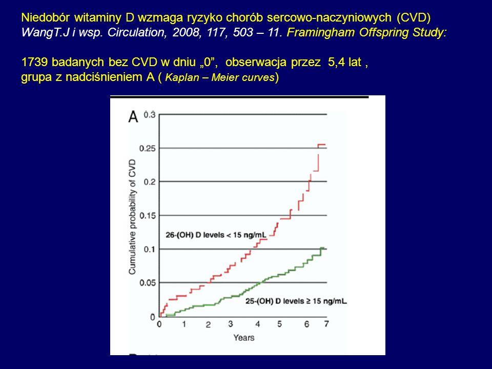 Niedobór witaminy D wzmaga ryzyko chorób sercowo-naczyniowych (CVD) WangT.J i wsp. Circulation, 2008, 117, 503 – 11. Framingham Offspring Study: 1739
