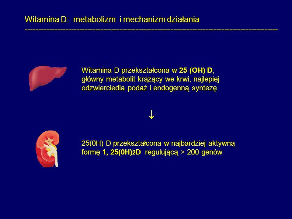 Witamina D: metabolizm i mechanizm działania ---------------------------------------------------------------------------------------------- Witamina D