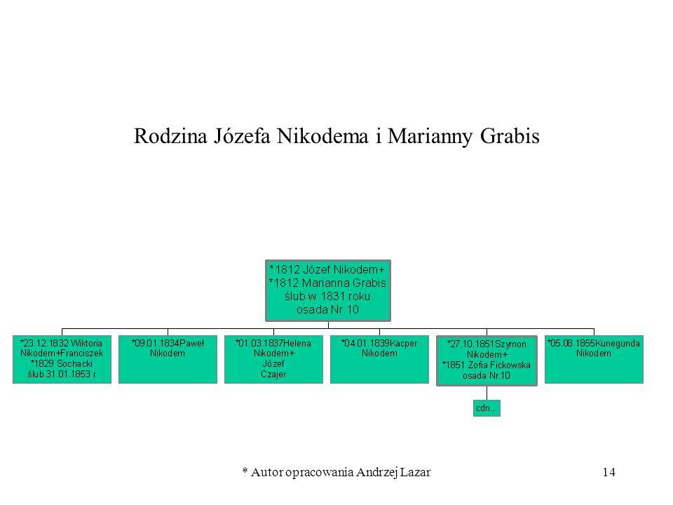 * Autor opracowania Andrzej Lazar14 Rodzina Józefa Nikodema i Marianny Grabis