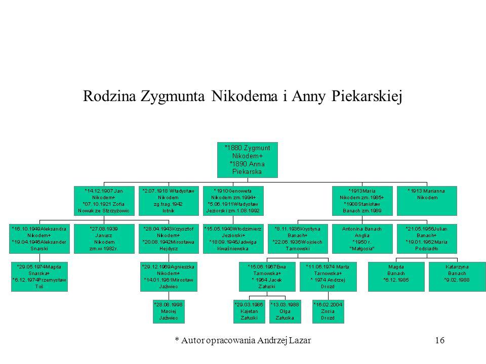 * Autor opracowania Andrzej Lazar16 Rodzina Zygmunta Nikodema i Anny Piekarskiej