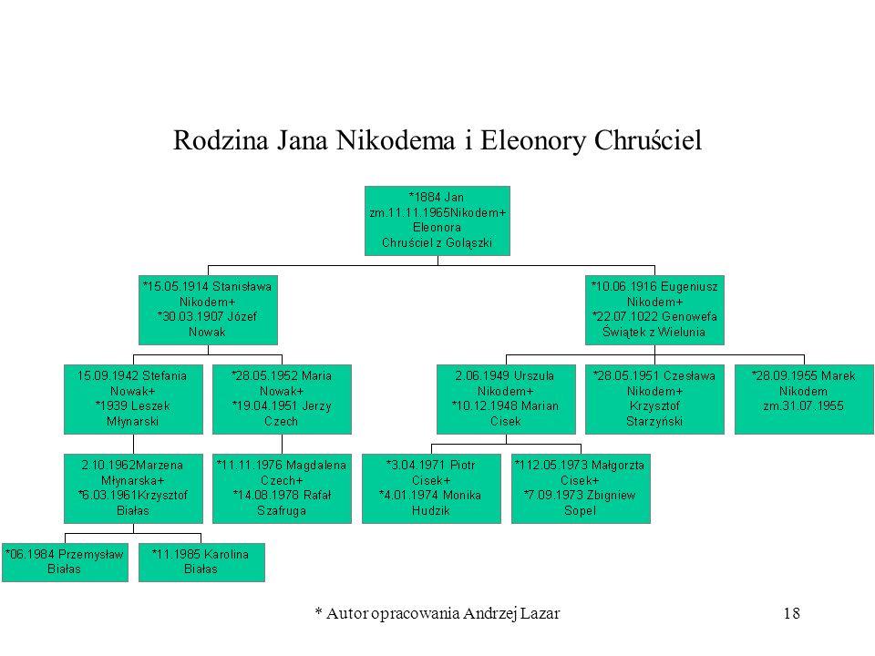 * Autor opracowania Andrzej Lazar18 Rodzina Jana Nikodema i Eleonory Chruściel