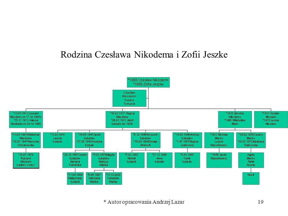 * Autor opracowania Andrzej Lazar19 Rodzina Czesława Nikodema i Zofii Jeszke
