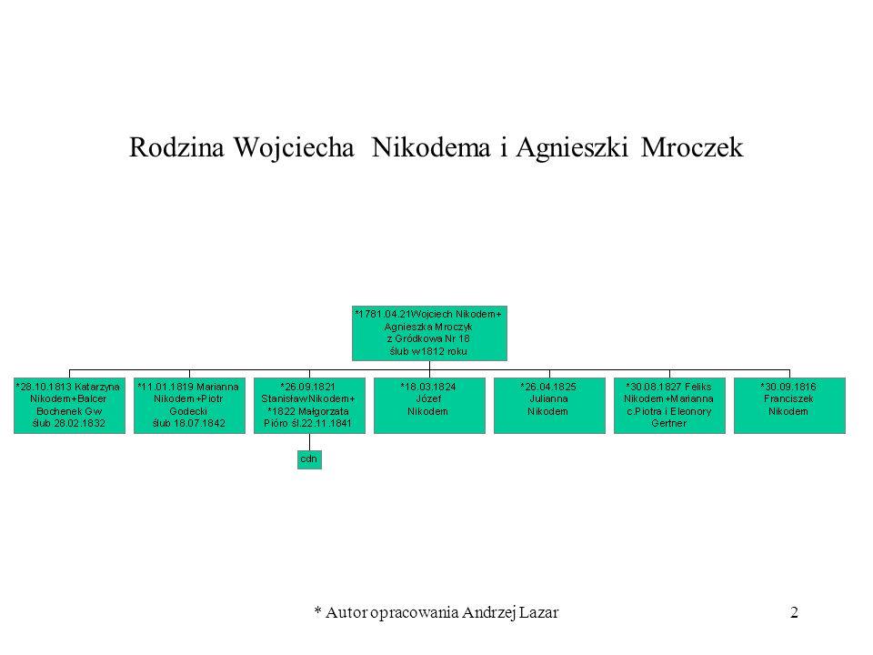 * Autor opracowania Andrzej Lazar2 Rodzina Wojciecha Nikodema i Agnieszki Mroczek