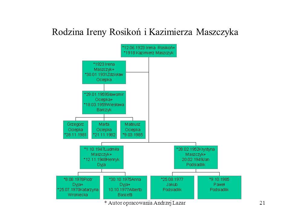 * Autor opracowania Andrzej Lazar21 Rodzina Ireny Rosikoń i Kazimierza Maszczyka