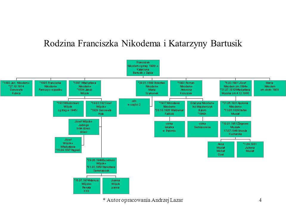 * Autor opracowania Andrzej Lazar4 Rodzina Franciszka Nikodema i Katarzyny Bartusik