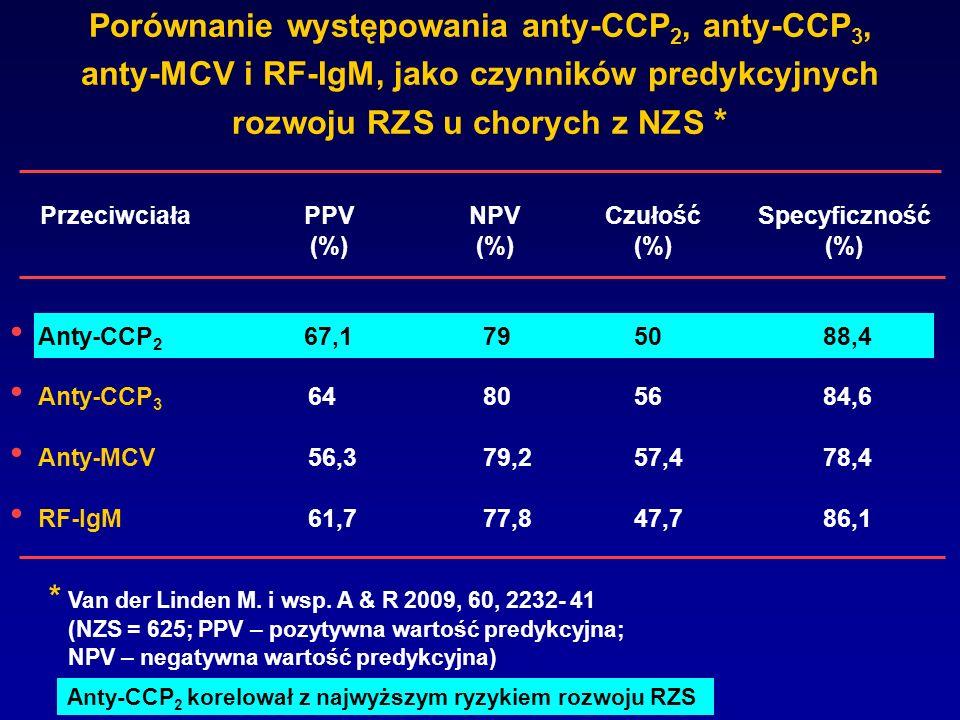 Porównanie występowania anty-CCP 2, anty-CCP 3, anty-MCV i RF-IgM, jako czynników predykcyjnych rozwoju RZS u chorych z NZS * NPV (%) Czułość (%) Spec