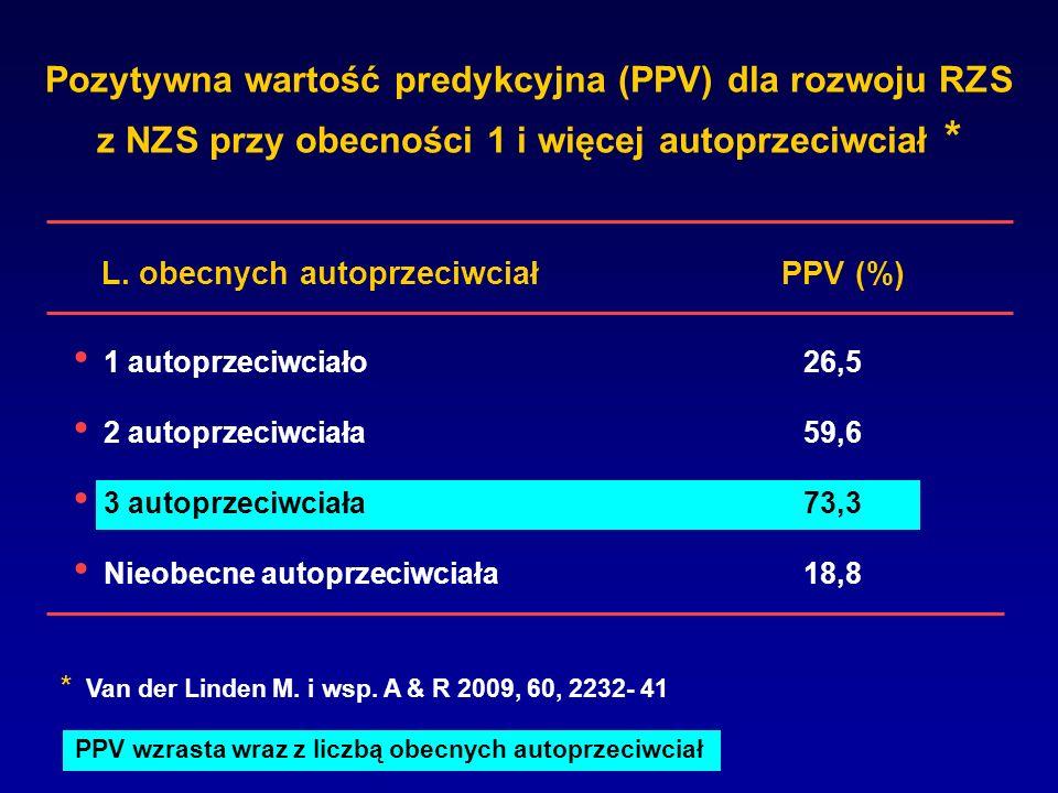 Pozytywna wartość predykcyjna (PPV) dla rozwoju RZS z NZS przy obecności 1 i więcej autoprzeciwciał * PPV (%) 1 autoprzeciwciało26,5 2 autoprzeciwciał