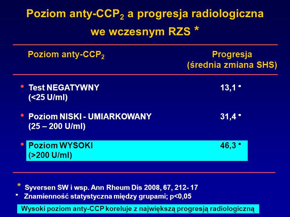 Poziom anty-CCP 2 a progresja radiologiczna we wczesnym RZS * Progresja (średnia zmiana SHS) Test NEGATYWNY13,1 (<25 U/ml) Poziom NISKI - UMIARKOWANY3
