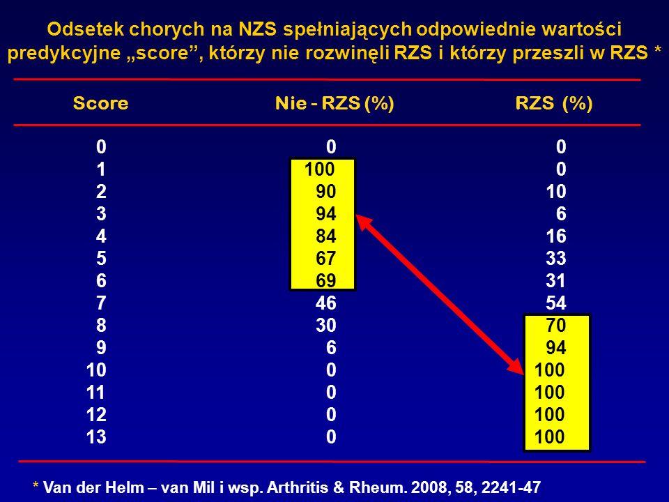 Odsetek chorych na NZS spełniających odpowiednie wartości predykcyjne score, którzy nie rozwinęli RZS i którzy przeszli w RZS * 0 0 0 1 100 0 29010 39