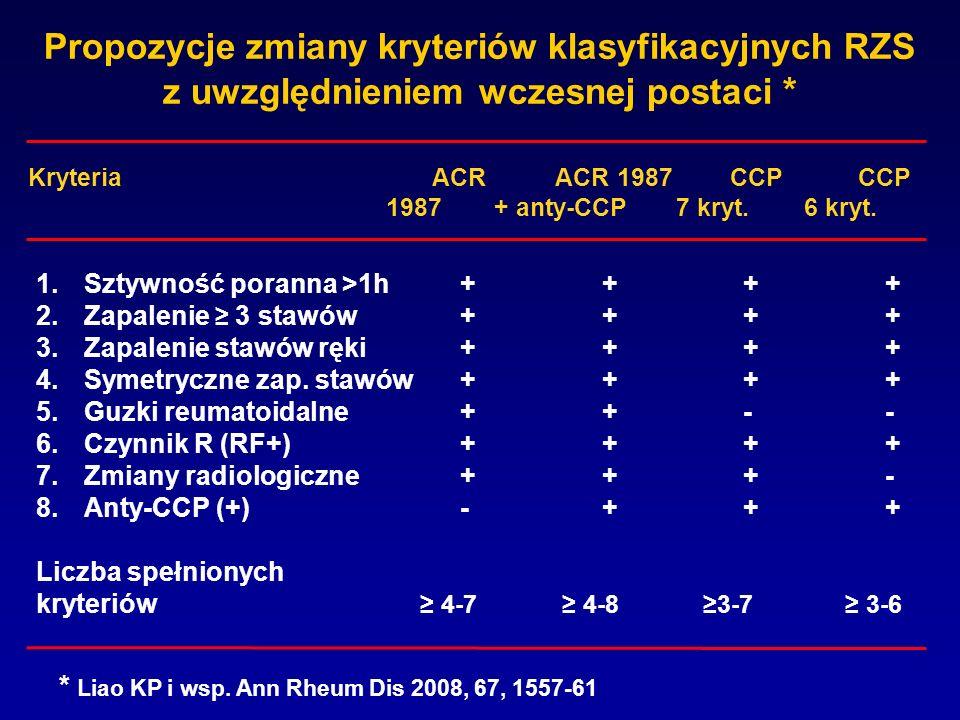 Propozycje zmiany kryteriów klasyfikacyjnych RZS z uwzględnieniem wczesnej postaci * 1.Sztywność poranna >1h++++ 2.Zapalenie 3 stawów++++ 3.Zapalenie