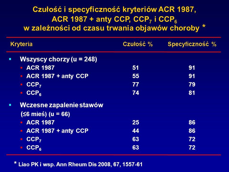 Czułość i specyficzność kryteriów ACR 1987, ACR 1987 + anty CCP, CCP 7 i CCP 6 w zależności od czasu trwania objawów choroby * Wszyscy chorzy (u = 248