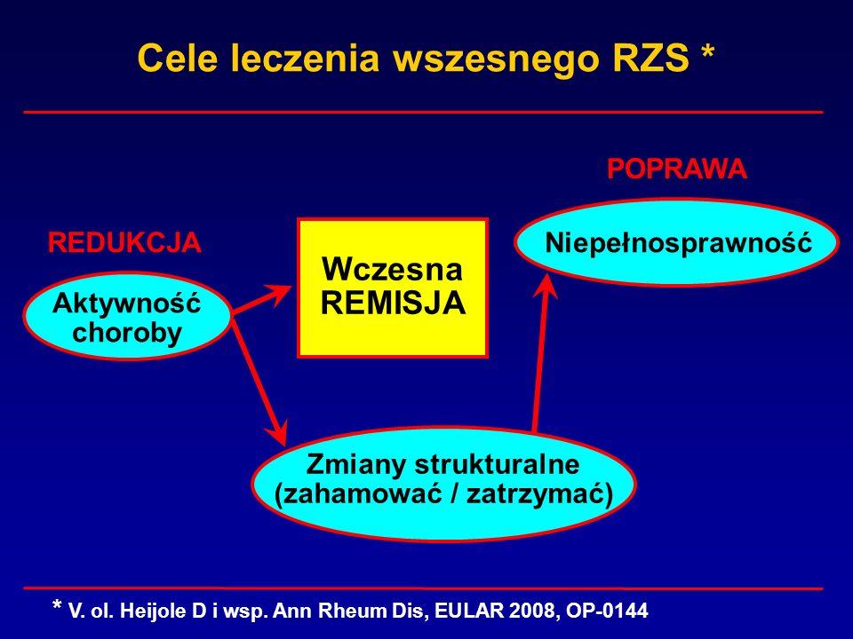 Cele leczenia wszesnego RZS * Wczesna REMISJA Niepełnosprawność Zmiany strukturalne (zahamować / zatrzymać) Aktywność choroby * V. ol. Heijole D i wsp