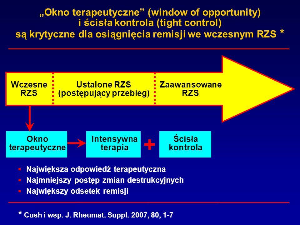 Okno terapeutyczne (window of opportunity) i ścisła kontrola (tight control) są krytyczne dla osiągnięcia remisji we wczesnym RZS * Największa odpowie
