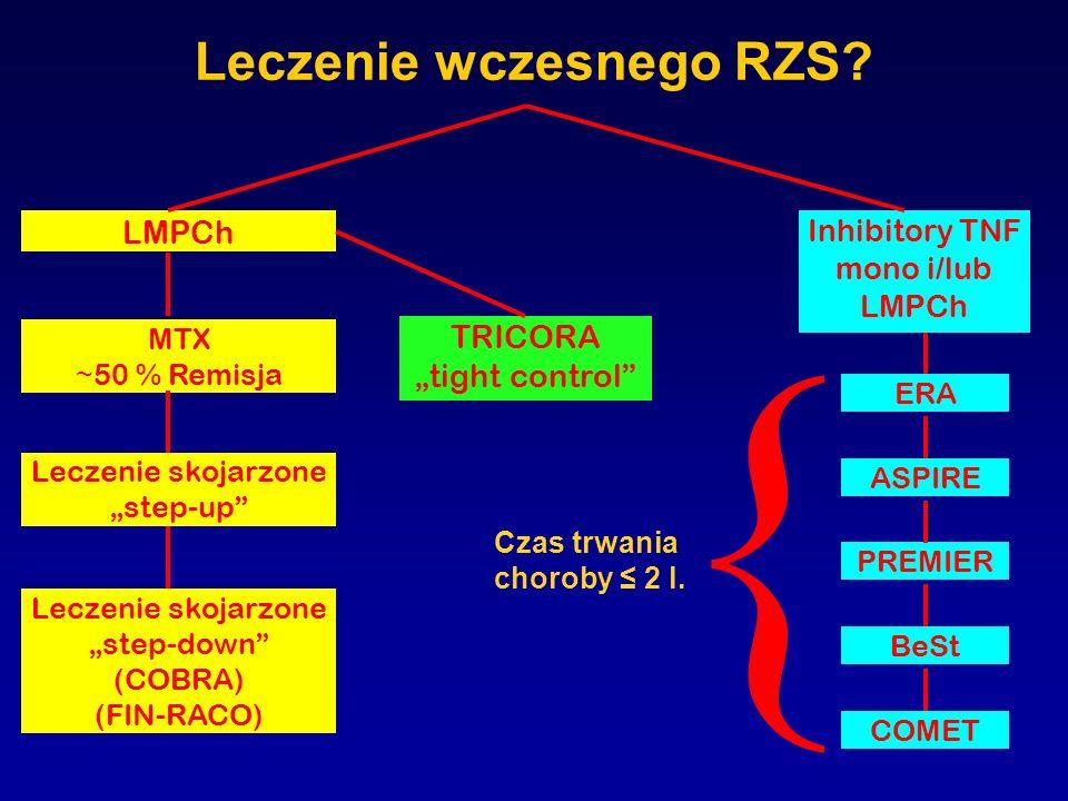 Leczenie wczesnego RZS? LMPCh MTX ~ 50 % Remisja Leczenie skojarzone step-up Leczenie skojarzone step-down (COBRA) (FIN-RACO) TRICORA tight control In