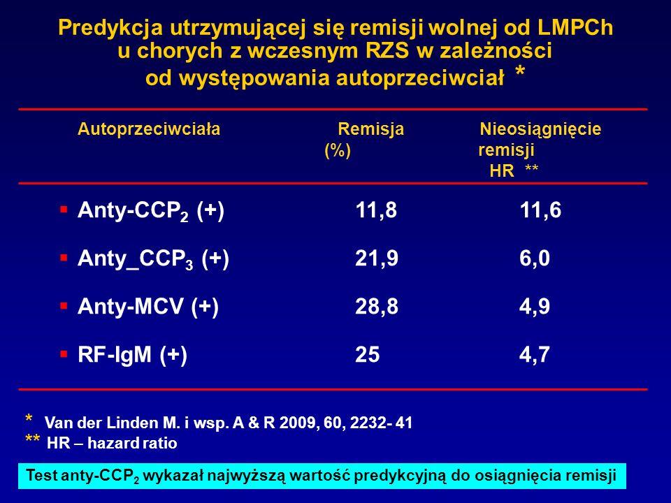 Predykcja utrzymującej się remisji wolnej od LMPCh u chorych z wczesnym RZS w zależności od występowania autoprzeciwciał * Anty-CCP 2 (+)11,811,6 Anty