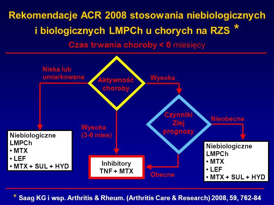 Czas trwania choroby < 6 miesięcy * Saag KG i wsp. Arthritis & Rheum. (Arthritis Care & Research) 2008, 59, 762-84 Aktywność choroby Czynniki Złej pro