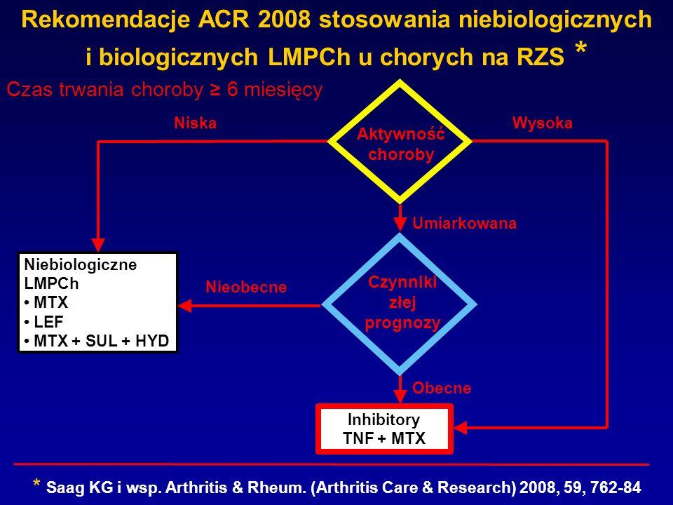 Czas trwania choroby 6 miesięcy * Saag KG i wsp. Arthritis & Rheum. (Arthritis Care & Research) 2008, 59, 762-84 Aktywność choroby Czynniki złej progn