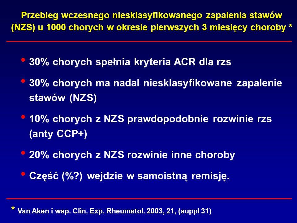 Przebieg wczesnego niesklasyfikowanego zapalenia stawów (NZS) u 1000 chorych w okresie pierwszych 3 miesięcy choroby * 30% chorych spełnia kryteria AC