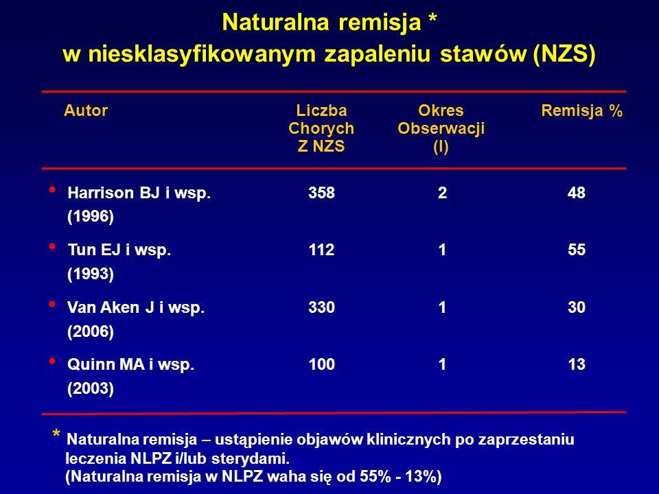 Naturalna remisja * w niesklasyfikowanym zapaleniu stawów (NZS) Harrison BJ i wsp.358248 (1996) Tun EJ i wsp.112155 (1993) Van Aken J i wsp.330130 (20