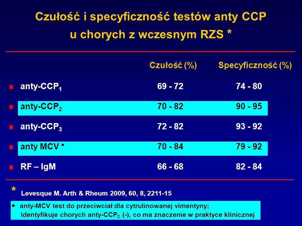 Występowanie przeciwciał anty-CCP2 w innych chorobach reumatycznych i niereumatycznych * Wczesne RZS55 Gościec polindromiczny56 Gruźlica płuc37 Pierwotny zespół Sjögrena 8 Łuszczycowe zapalenie stawów 8 Autoimmunologiczne zapalenie wątroby 8 Żółciowa marskość wątroby 1 Zapalenie wątroby HCV 0 Częstość (%)